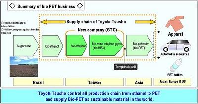 Dog Food Supply Chain